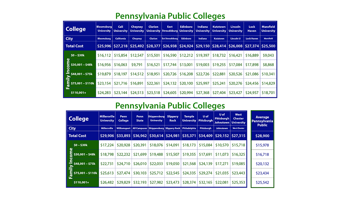 Net Price of Pennsylvania Colleges by Income - Taming The