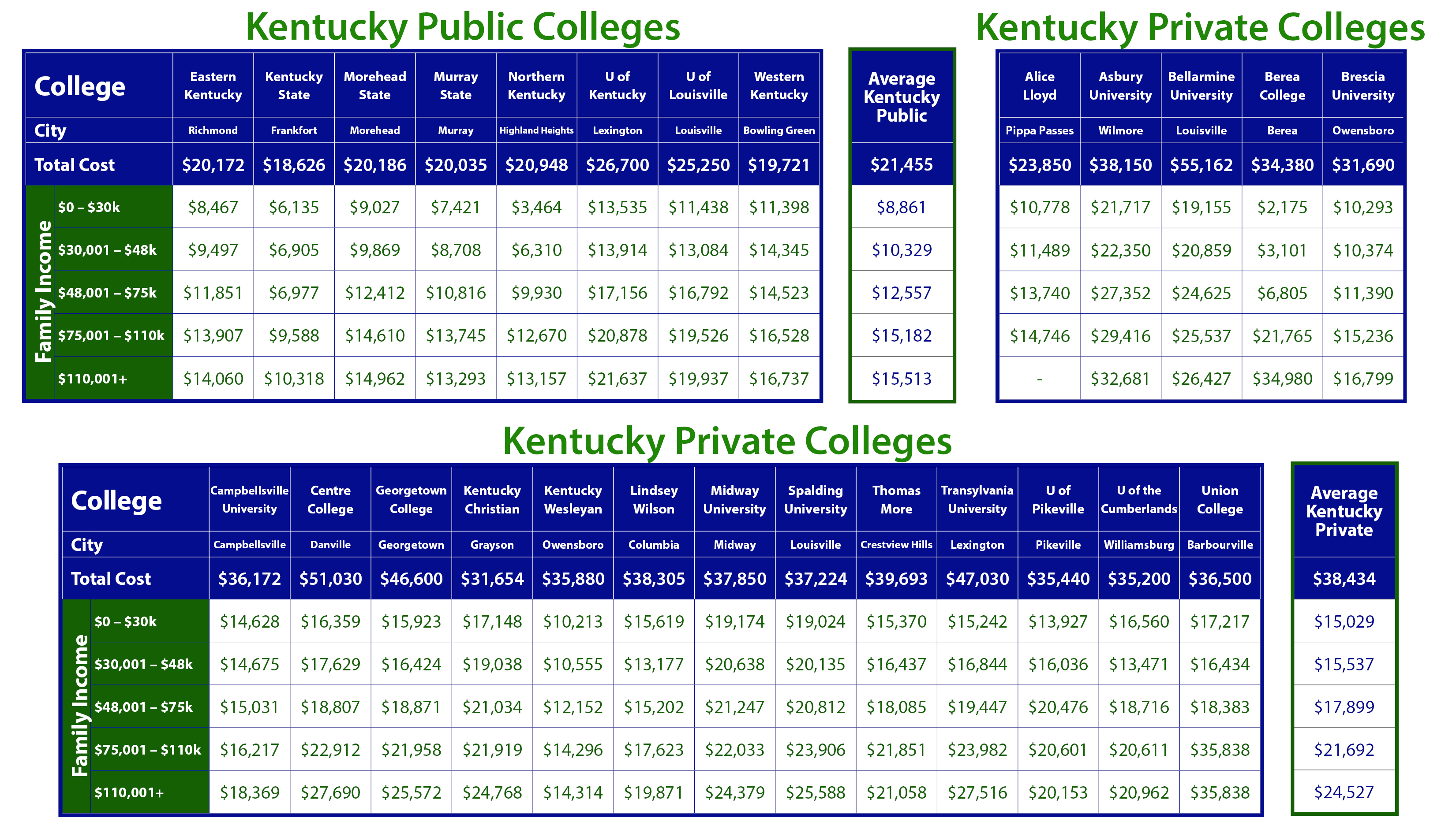 Net Price Of Kentucky Colleges By Income Taming The High Cost Of